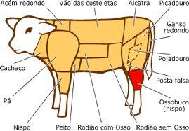 часть говядины
